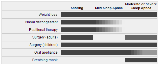 Effectiveness of snoring devices